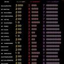 «Мерседес» выбрал по 7 комплектов «ультрасофта» на Гран-при США