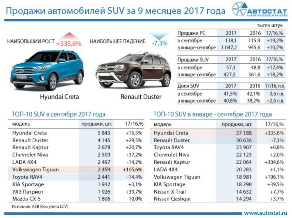 Время кроссоверов: самые популярные в России