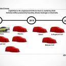 Hyundai: 8 новых кроссоверов за три года