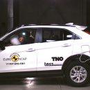 Euro NCAP провел краш-тесты восьми новинок автопрома. Три из них - для России