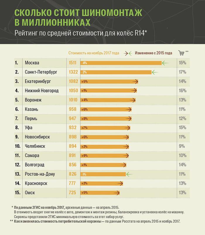 Где почем шиномонтаж? Рейтинг цен российских городов
